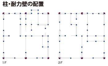 柱・耐力壁の配置と直下率