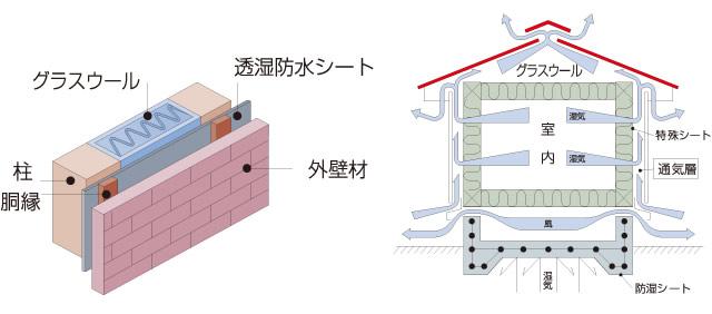 06 外壁通気工法