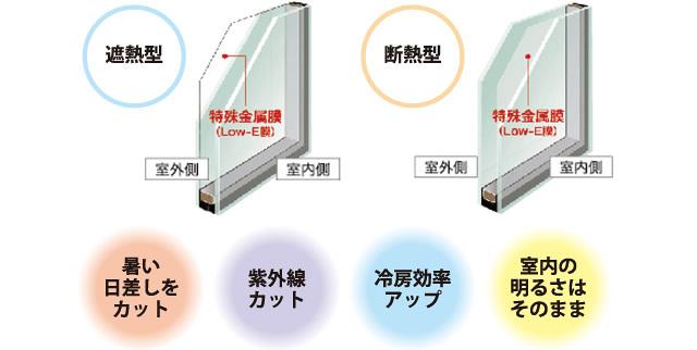 防音性能 2等級(住宅性能表示)